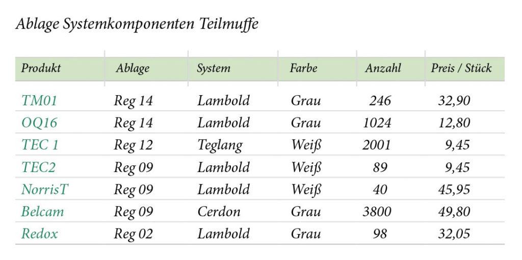 Tabelle schön